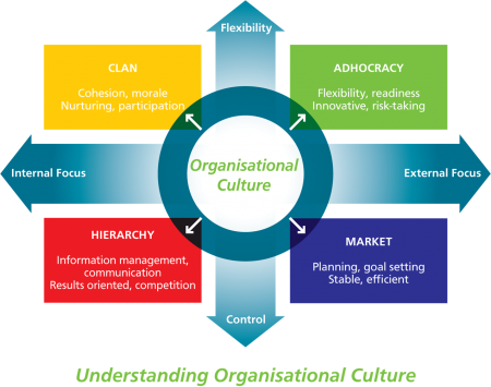 CVF_Organisational_Culture_Mapping_450_355